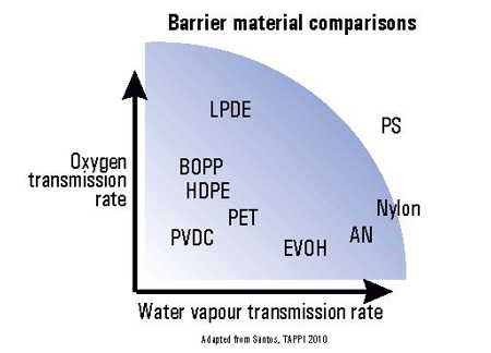 Comparative properties for various packaging polymers