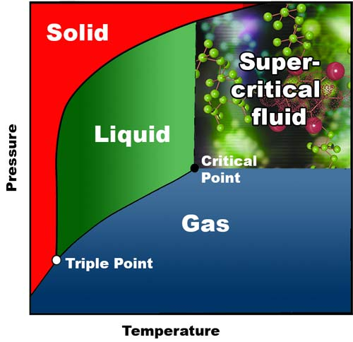 Supercritical diagram solid liquid gas