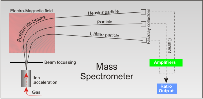Mass Spectrometer Sensors for permeability measurement