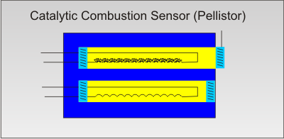 Catalytic Combustion Sensor - Pellistor