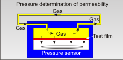Pressure based permeability measurement