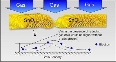 Semiconductor gas materials