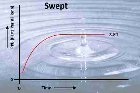 SWEPT GAS TECHNIQUE FOR VAPOUR PERMEQABILITY MEASUREMENT