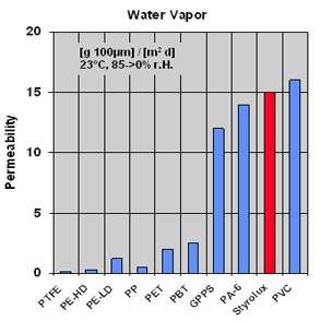 Vapour permeability table