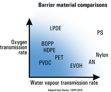 Water vapour permeability comparisions of barrier materials